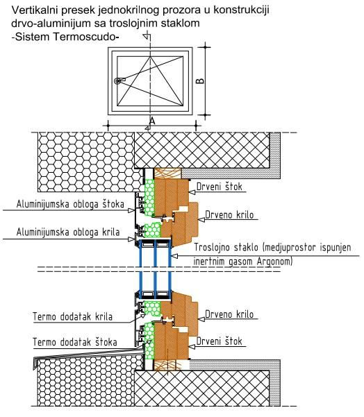 vertikalni presek termoscudo prozor
